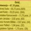 Wyniki wyborów prezydenta<br /> RP - I tura -10 maja 201<br />5 - gmina Goraj
